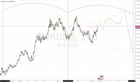 EURUSD: EUR USD long-short SHORT