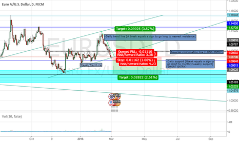 EURUSD: EUR/USD: LONG AND SHORT OPPORTUNITIES ANALYSIS Mnth/Wk/Dy used.