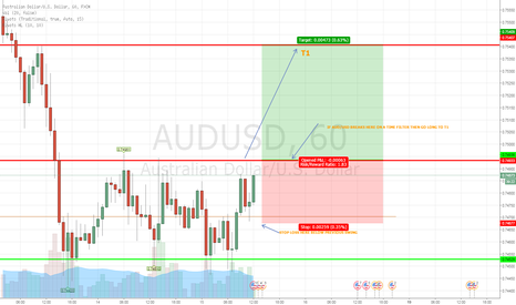 AUDUSD: IF AUD/USD BREAKS HERE THEN GO LONG TO T1