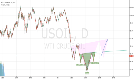 USOIL: Probable Head and Sholder in OIL