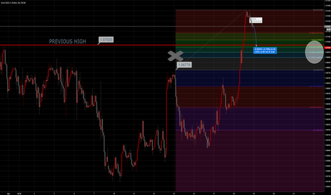 EURUSD: Previous Resistance now Support? 1.0700
