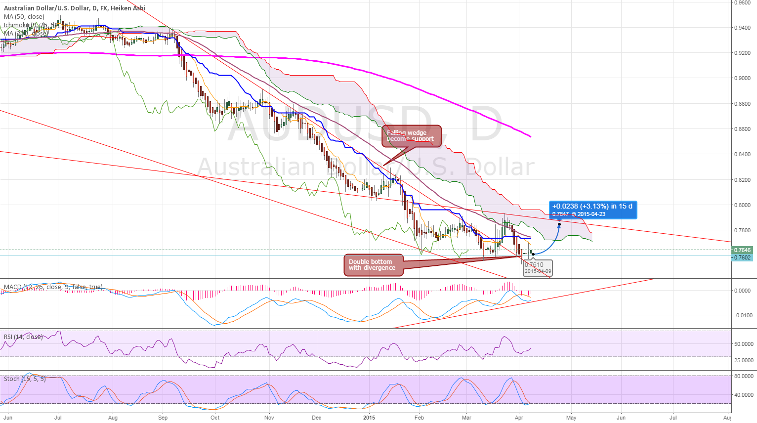 AUDUSD rebounce from support
