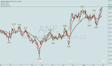 ANF: ANF OPTIONS EARNINGS PLAY