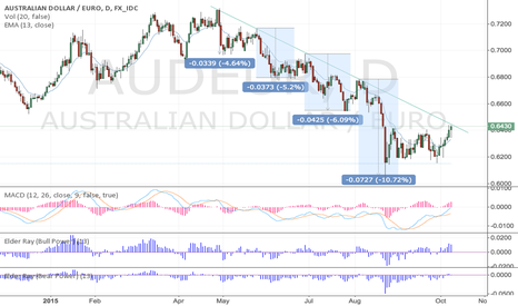 AUDEUR: Short AUD/USD