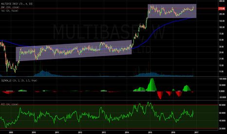 MULTIBASE: Hidden Gem..will you invest in this consolidation phase?