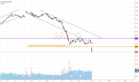 APA: APA Huge drop making new low