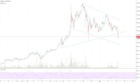 BTCUSD: Bitcoin: rimbalzo atteso a 11.500