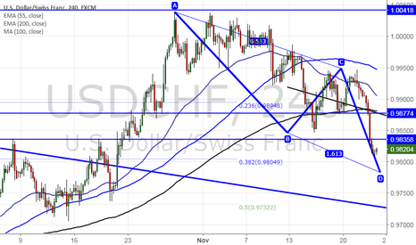 USDCHF: USD/CHF forms potential Bullish AB=CD pattern, buy on dips