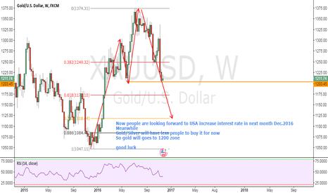 XAUUSD: Gold will go back to 1200 zone