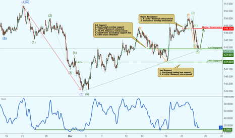 GBPJPY: GBPJPY approaching support, potential rise!