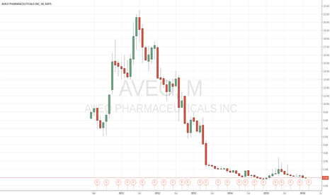 AVEO: AVEO - One of these days this one will fly!