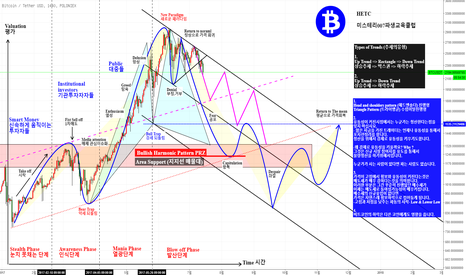 BTCUSDT: BTCUSDT 비트코인 Psychological Stages of a Bubble Market 버블시장의 심리적단계