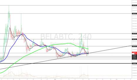 BELABTC: BelaBTC 4hr chart