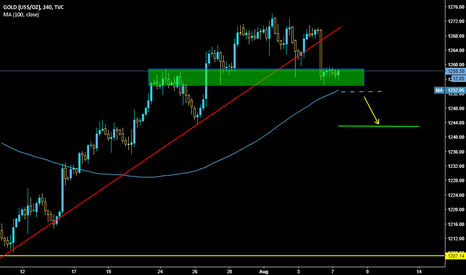 GOLD: Gold waiting for the Breakout