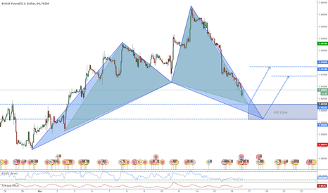 GBPUSD: Double Cypher