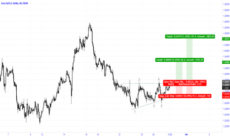 EURUSD: Buy stop if BO of ascending triangle