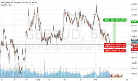 GBPAUD: GBPAUD opportunity for long