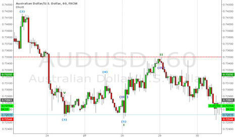 AUDUSD: Bullish Bat Pattern to be completed..