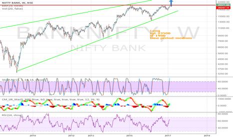 BANKNIFTY: Bank nifty Long
