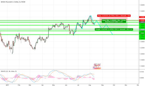 GBPUSD: gbpusd short sell opportunity