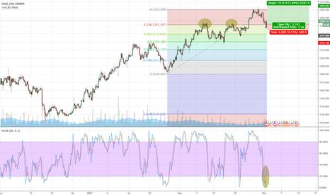 XAUUSD: Gold continuation trade