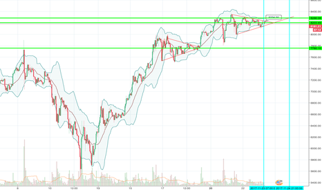 BTCUSD: Managin BTC penants