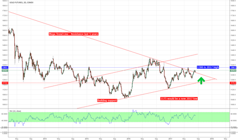 GC1!: Gold to Break Higher - watch these levels