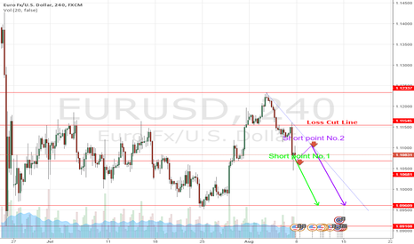 EURUSD: EURUSD 4H Possible Short Point