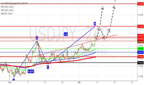 USDJPY: USD/JPY: Possible to create short-term Bearish ABCD Pattern.