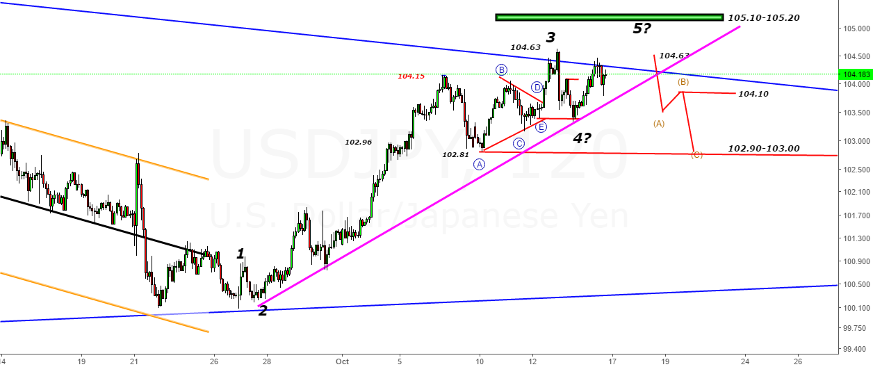 USDJPY- Trendline Shall be our Saviour -Looking Up for 105.10