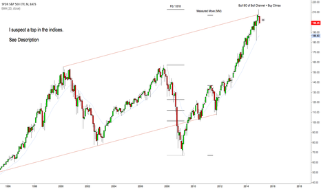 SPY: Suspected Index Top; 50-55% Chance that the top is in