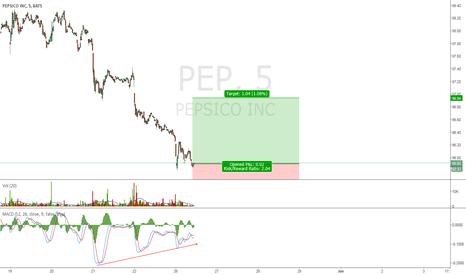PEP: PEP Daytrade/Swing Trade.
