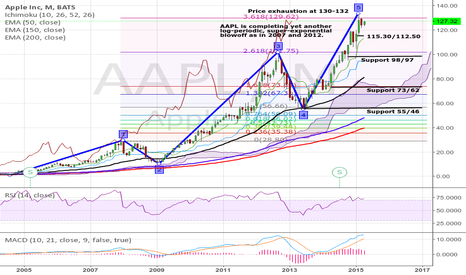 AAPL: AAPL is resolving a log-periodic, super-exponential blowoff.
