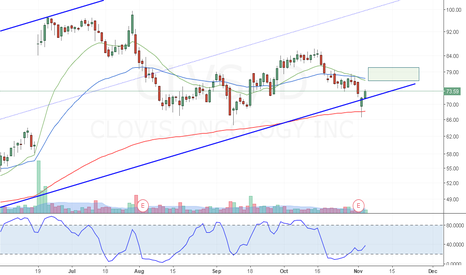 CLVS: CLVS Channel line bounce