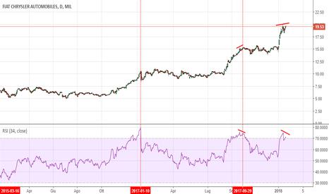 FCA: FIAT: se la divergenza compare così  il rischio è che si scenda