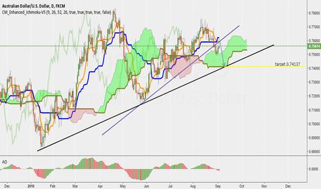 AUDUSD: short term sell AUD/USD