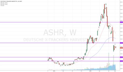 ASHR: China A-Share ETF,  down trend