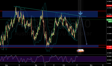 AUDUSD: AUDUSD Short opportunity coming up