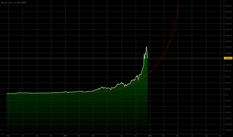 BTCEUR: Logarithmic (non-linear) regression - Bitcoin estimated value