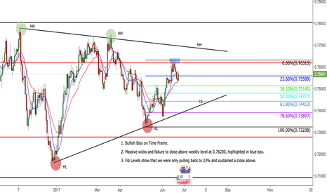 AUDUSD: Aussie Dollar Daily View - Retesting Levels