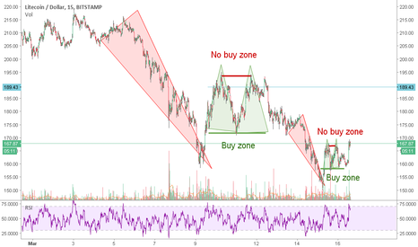 """LTCUSD: """"Make money day trading for Dummies"""" Repetitive patterns."""