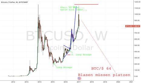 BTCUSD: BYE BYE BITCOIN. Without ATH it is done.