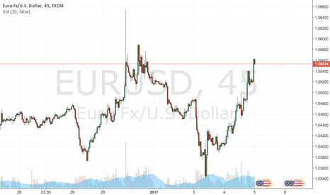 EURUSD: EURUSD potential Trend reversal from Bear to Bull market.
