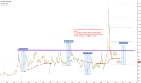 CT1!: Cotton is starting to show some price momentum too !!