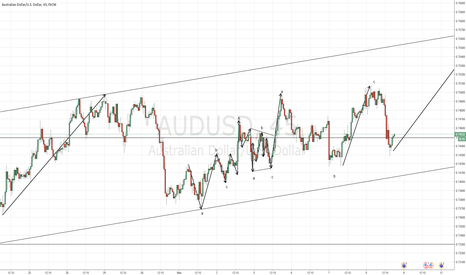 AUDUSD: trying to see some structure