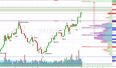 XAUUSD: XAU/USD (Gold) Buy Limit $1281.000, $1262.000 (Target $1350.000)