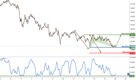 EURJPY: EURJPY on strong support, prepare for a bounce