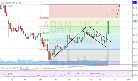 ABAN: ABAN OFFSHORE-  LONG Possiblity