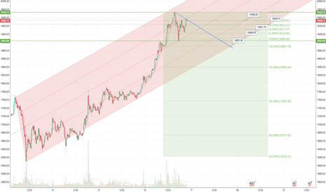 BTCUSD: how to buy into the latest BTC pullback