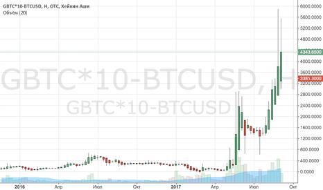 GBTC*10-BTCUSD: спред биткоин фонд и сам биткоин